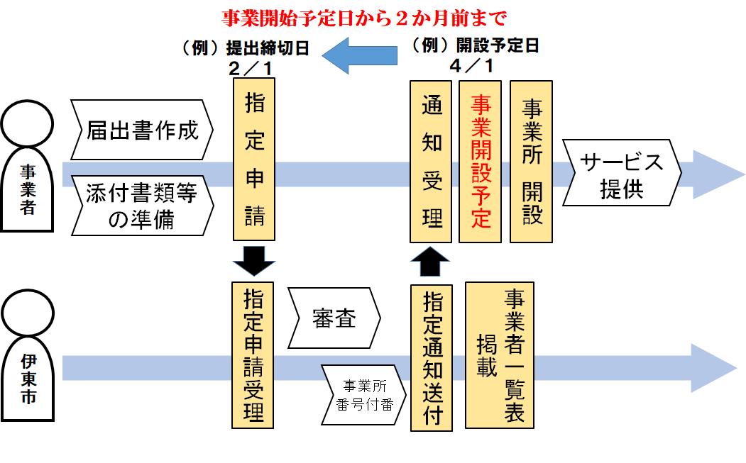 介護予防・日常生活支援総合事業 事業所指定関連/伊東市